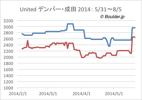 デンバー・成田 航空券価格の変化 2014年