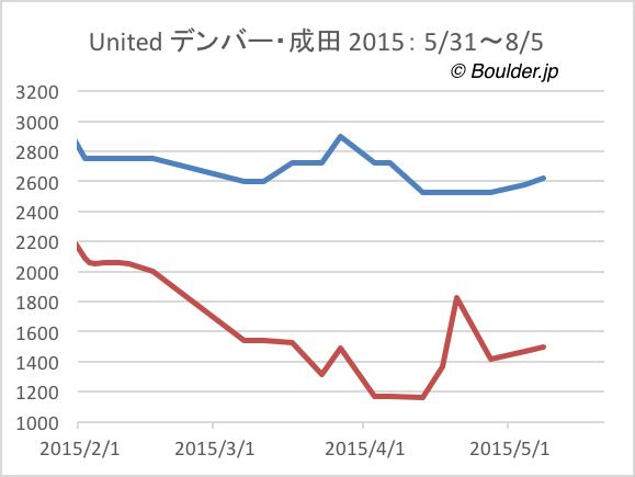 デンバー・成田 航空券価格の変化 2015年