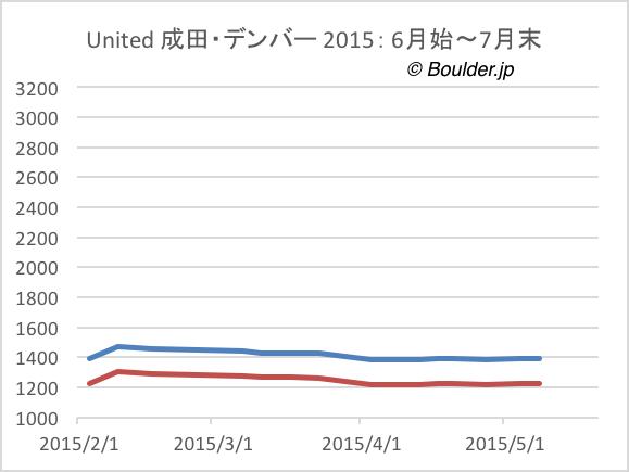 成田・デンバー 航空券価格の変化 2015年